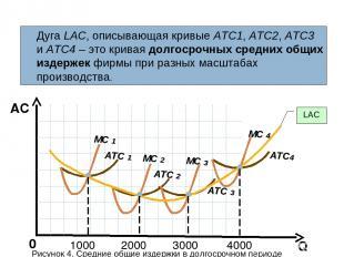 Q AC 0 Дуга LАС, описывающая кривые АТС1, АТС2, АТС3 и АТС4 – это кривая долгоср