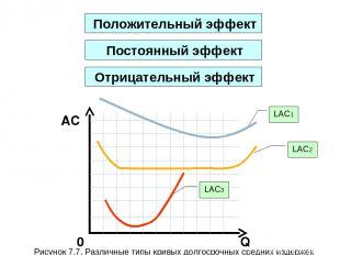 Q AC 0 Положительный эффект LAC1 LAC2 LAC3 Рисунок 7.7. Различные типы кривых до