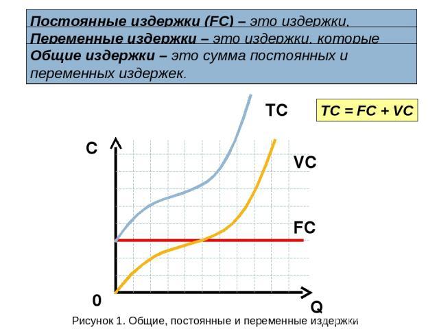 Q C 0 FC VC TC TC = FC + VC Постоянные издержки (FC) – это издержки, которые не зависят от объема выпускаемой продукции и величина которых не меняется в зависимости от изменения объема производства. Переменные издержки – это издержки, которые изменя…