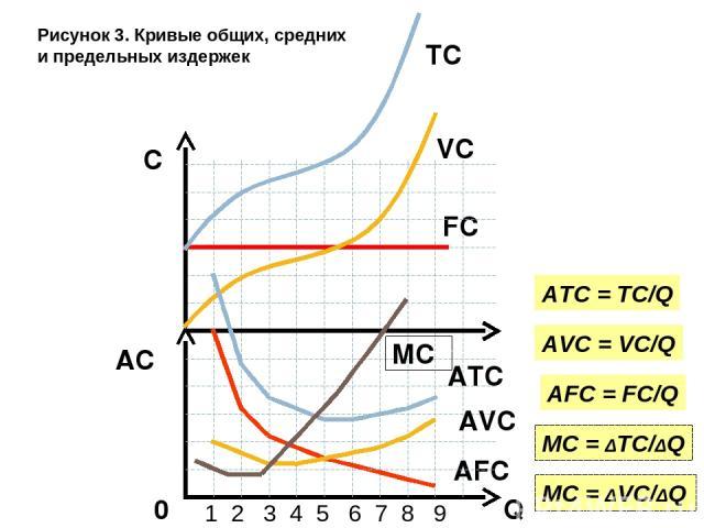 Q AC 0 FC 1 2 3 4 5 6 7 8 9 C AFC AFC = FC/Q VC AVC AVC = VC/Q ATC ATC = TC/Q TC MC MC = ΔVC/ΔQ MC = ΔTC/ΔQ Рисунок 3. Кривые общих, средних и предельных издержек
