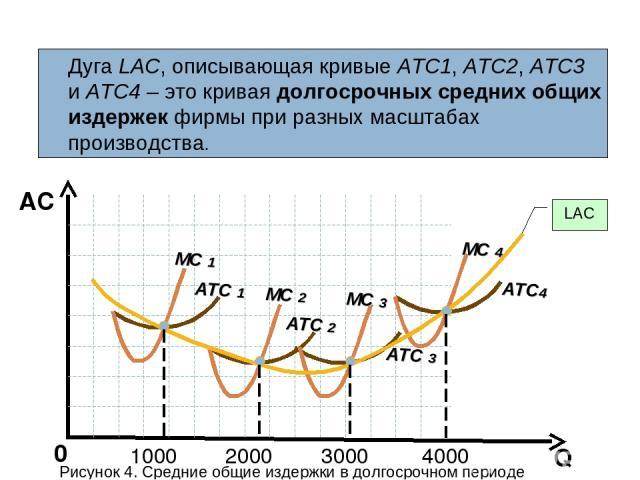 Q AC 0 Дуга LАС, описывающая кривые АТС1, АТС2, АТС3 и АТС4 – это кривая долгосрочных средних общих издержек фирмы при разных масштабах производства. LAC ATC 1 ATC 2 ATC 3 ATC4 MC 1 MC 2 MC 3 MC 4 Рисунок 4. Средние общие издержки в долгосрочном пер…