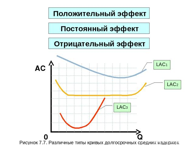 Q AC 0 Положительный эффект LAC1 LAC2 LAC3 Рисунок 7.7. Различные типы кривых долгосрочных средних издержек Постоянный эффект Отрицательный эффект