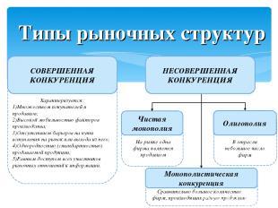Типы рыночных структур СОВЕРШЕННАЯ КОНКУРЕНЦИЯ Чистая монополия Монополистическа