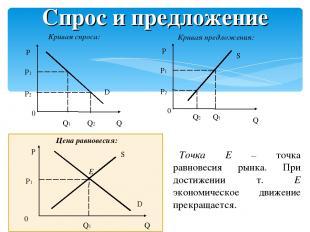 Спрос и предложение Кривая спроса: Кривая предложения: Цена равновесия: Точка E