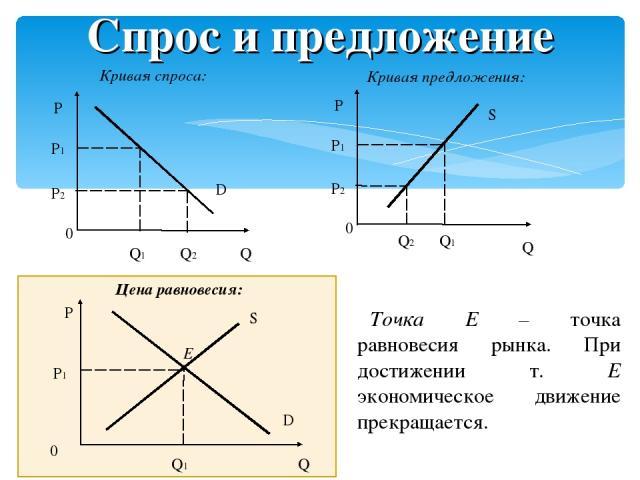 Спрос и предложение Кривая спроса: Кривая предложения: Цена равновесия: Точка E – точка равновесия рынка. При достижении т. Е экономическое движение прекращается.