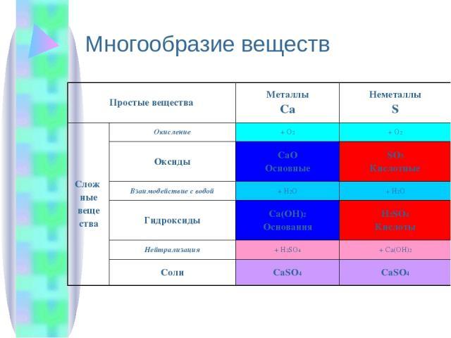 Многообразие веществ Простые вещества Металлы Ca Неметаллы S Слож ные веще ства Окисление + О2 +О2 Оксиды CaO Основные SO3 Кислотные Взаимодействие с водой +H2O +H2O Гидроксиды Ca(OH)2 Основания H2SO4 Кислоты Нейтрализация +H2SO4 + Ca(OH)2 Соли CaSO…