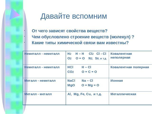 От чего зависят свойства веществ? Чем обусловлено строение веществ (молекул) ? Какие типы химической связи вам известны? Давайте вспомним Неметалл - неметалл H2H – H Cl2Cl - Cl O2O = O N2,S8,ит.д. Ковалентная неполярная Неметалл- неметалл HClH– Cl C…