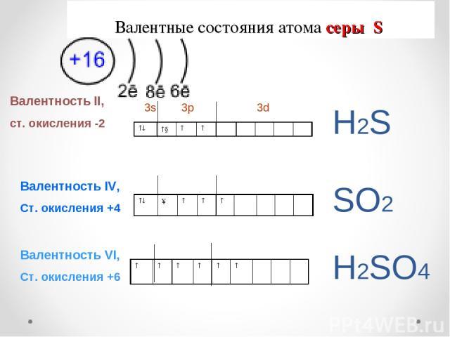 Валентные состояния атома серы S Валентность II, ст. окисления -2 3s 3p 3d Валентность IV, Ст. окисления +4 Валентность VI, Ст. окисления +6 Н2S SО2 Н2SО4 ↓ ↑