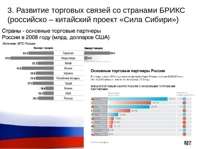 3. Развитие торговых связей со странами БРИКС (российско – китайский проект «Сила Сибири»)