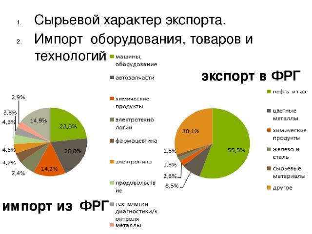 Сырьевой характер экспорта. Импорт оборудования, товаров и технологий импорт из ФРГ экспорт в ФРГ