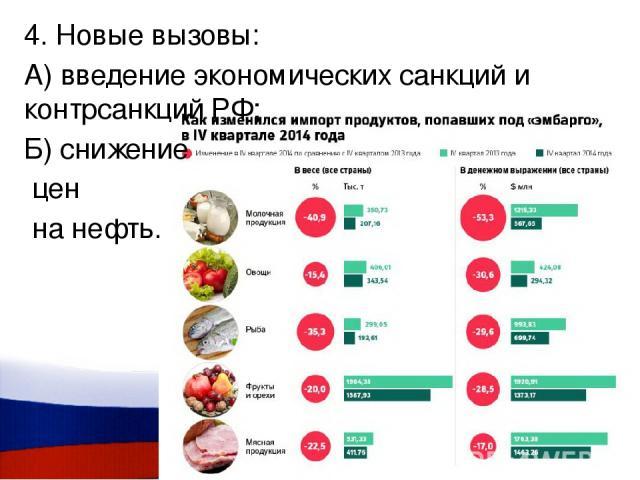 4. Новые вызовы: А) введение экономических санкций и контрсанкций РФ; Б) снижение цен на нефть.