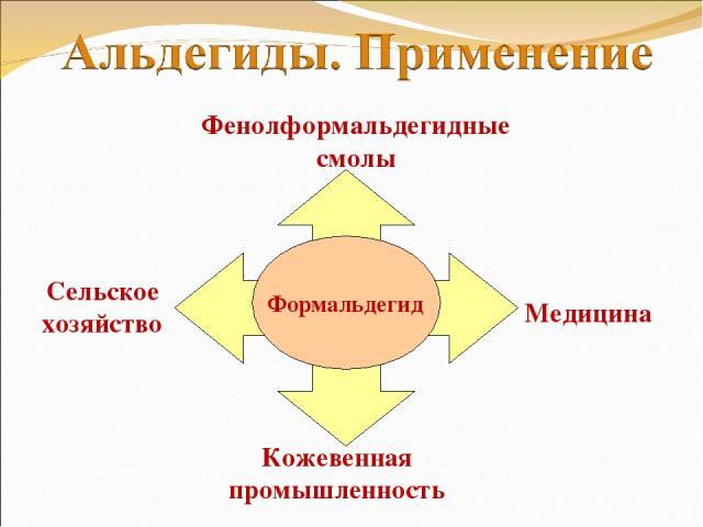 Формальдегид Кожевенная промышленность Медицина Фенолформальдегидные смолы Сельское хозяйство