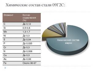 Химические состав стали 09Г2С: Элемент Кол-восодержания (%) C До 0,12 Si 0,5-0,8