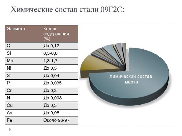 Химические состав стали 09Г2С: Элемент Кол-восодержания (%) C До 0,12 Si 0,5-0,8 Mn 1,3-1,7 Ni До 0,3 S До0,04 P До0,035 Cr До 0,3 N До 0,008 Cu До 0,3 As До 0,08 Fe Около96-97