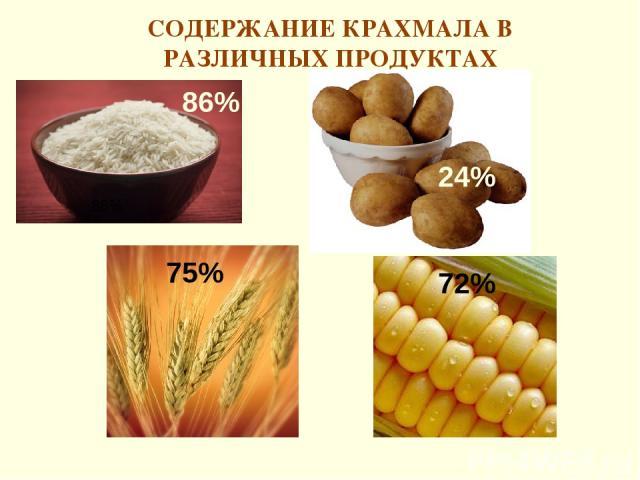 СОДЕРЖАНИЕ КРАХМАЛА В РАЗЛИЧНЫХ ПРОДУКТАХ 86% 86% 24% 75% 72%