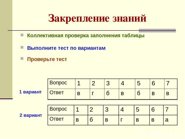 Закрепление знаний Коллективная проверка заполнения таблицы Выполните тест по вариантам Проверьте тест 2 вариант 1 вариант
