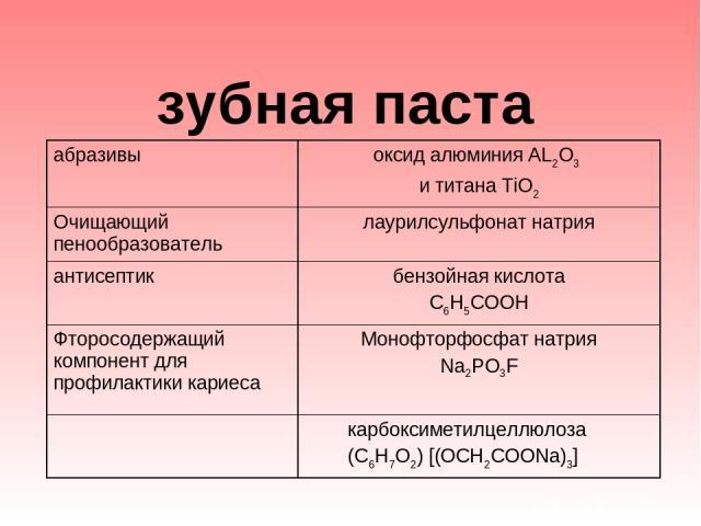 зубная паста абразивы оксид алюминия AL2O3 и титана TiO2 Очищающий пенообразователь лаурилсульфонат натрия антисептик бензойная кислота C6H5COOH Фторосодержащий компонент для профилактики кариеса Монофторфосфат натрия Na2PO3F карбоксиметилцеллюлоза…