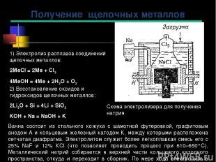 1) Электролиз расплавов соединений щелочных металлов: 2МеCl = 2Ме + Cl2 4МеOH =
