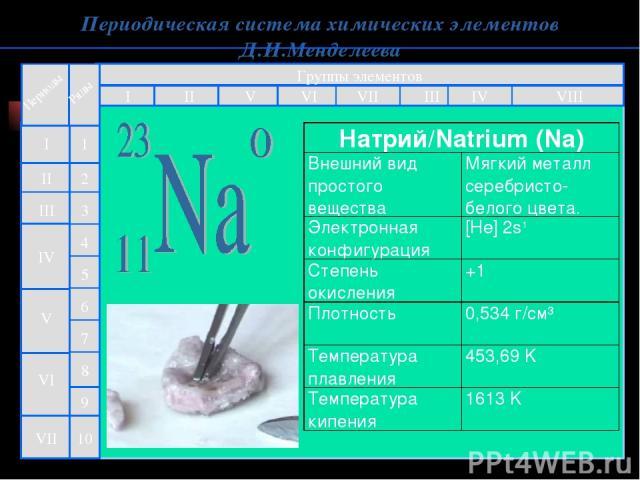 Периодическая система химических элементов Д.И.Менделеева Группы элементов I III II VIII IV V VI VII II I III VII VI V IV 2 1 3 4 5 6 7 9 8 10 Натрий/Natrium (Na) Внешний вид простого вещества Мягкий металл серебристо-белого цвета. Электронная конфи…