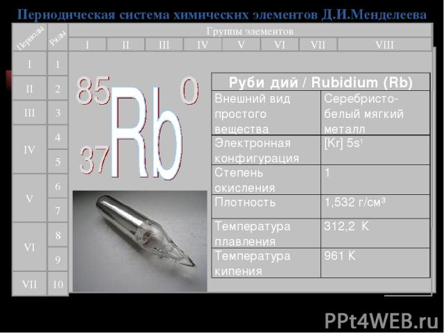 Периодическая система химических элементов Д.И.Менделеева Группы элементов I III II VIII IV V VI VII II I III VII VI V IV 2 1 3 4 5 6 7 9 8 10 Руби дий / Rubidium (Rb) Внешний вид простого вещества Серебристо-белый мягкий металл Электронная конфигур…