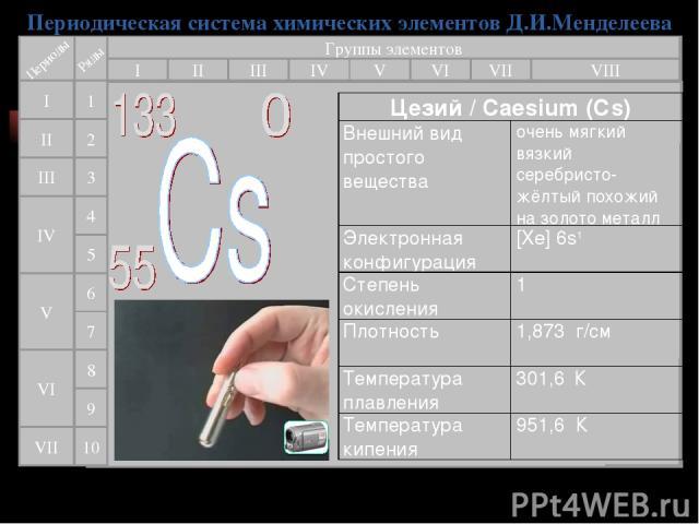 Периодическая система химических элементов Д.И.Менделеева Группы элементов I III II VIII IV V VI VII II I III VII VI V IV 2 1 3 4 5 6 7 9 8 10 Цезий / Caesium (Cs) Внешний вид простого вещества очень мягкий вязкий серебристо-жёлтый похожий на золото…
