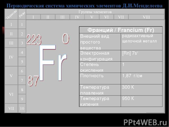 Периодическая система химических элементов Д.И.Менделеева Группы элементов I III II VIII IV V VI VII II I III VII VI V IV 2 1 3 4 5 6 7 9 8 10 Франций / Francium (Fr) Внешний вид простого вещества радиоактивный щелочной металл Электронная конфигурац…