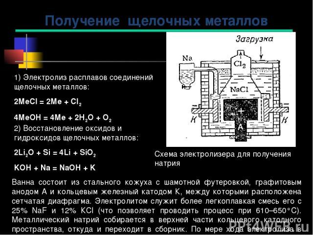 1) Электролиз расплавов соединений щелочных металлов: 2МеCl = 2Ме + Cl2 4МеOH = 4Ме + 2Н2О + О2 2) Восстановление оксидов и гидроксидов щелочных металлов: 2Li2O + Si = 4Li + SiO2 KOH + Na = NаOH + K Получение щелочных металлов Ванна состоит из сталь…