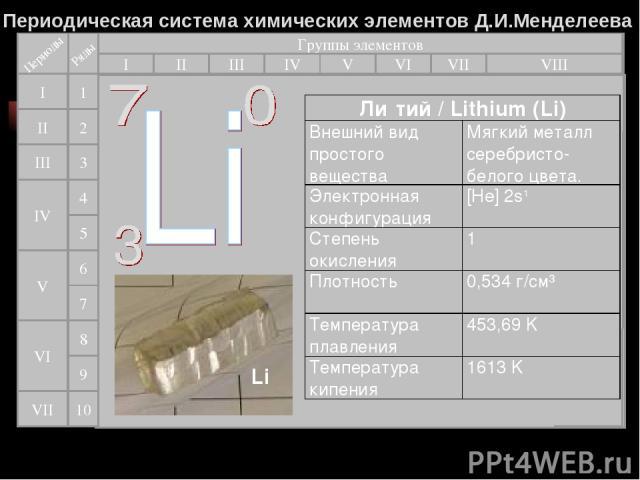Периодическая система химических элементов Д.И.Менделеева Группы элементов I III II VIII IV V VI VII II I III VII VI V IV 2 1 3 4 5 6 7 9 8 10 Ли тий / Lithium (Li) Внешний вид простого вещества Мягкий металл серебристо-белого цвета. Электронная кон…