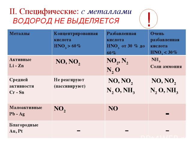 II. Cпецифические: с металлами ВОДОРОД НЕ ВЫДЕЛЯЕТСЯ ! Металлы Концентрированная кислота HNO3> 60% Разбавленная кислота HNO3 от 30 % до 60% Очень разбавленная кислота HNO3< 30% Активные Li - Zn NO, NO2 NO2, N2 N2 O NН3 Соли аммония Средней активн…