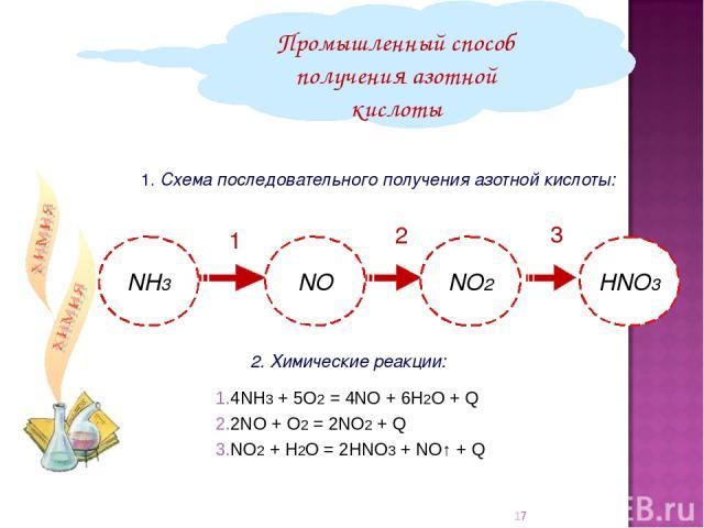 1. Схема последовательного получения азотной кислоты: Промышленный способ получения азотной кислоты 2. Химические реакции: 1 2 3 4NH3 + 5О2 = 4NO + 6Н2О + Q 2NO + O2 = 2NO2 + Q NO2 + H2O = 2HNO3 + NO↑ + Q *