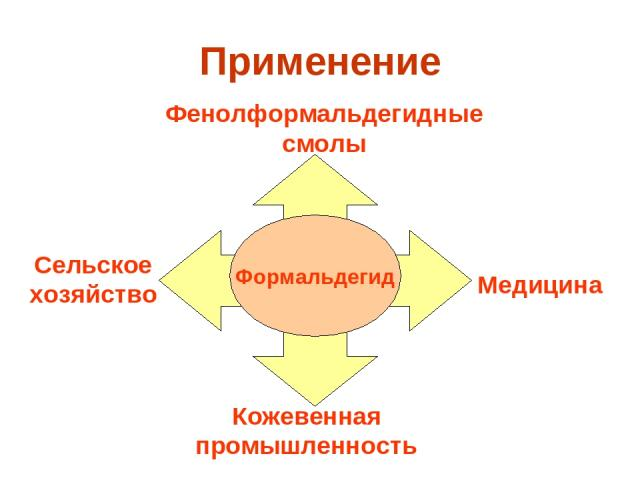 Применение Формальдегид Кожевенная промышленность Медицина Фенолформальдегидные смолы Сельское хозяйство