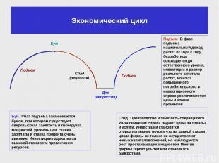 Экономический цикл Подъем. В фазе подъема национальный доход растет от года к го