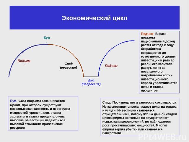 Экономический цикл Подъем. В фазе подъема национальный доход растет от года к году, безработица сокращается до естественного уровня, инвестиции и размер реального капитала растут, но из-за повышенного потребительского и инвестиционного спроса увелич…
