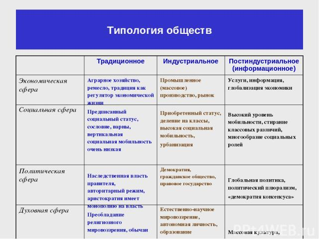 8кл общества общесвознание шпаргалка типология
