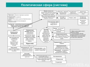 Политическая сфера (система)