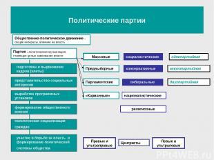 Политические партии Партия –политическая организация, ставящая целью завоевание