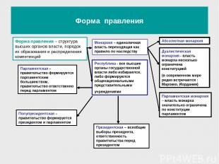 Форма правления Форма правления – структура высших органов власти, порядок их об