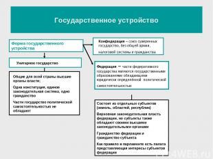 Государственное устройство Форма государственного устройства Унитарное государст