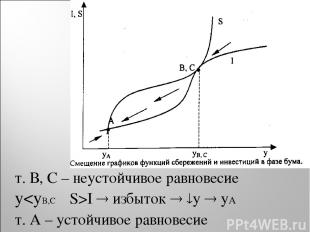 т. В, С – неустойчивое равновесие yI избыток y yA т. А – устойчивое равновесие