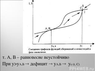 т. А, В – равновесие неустойчиво При y>yA,B дефицит yA,B yc (t, C)