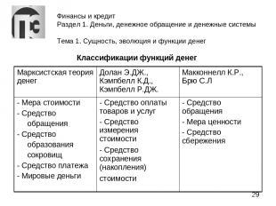 Финансы и кредит Раздел 1. Деньги, денежное обращение и денежные системы Тема 1.