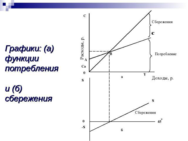 Графики: (а) функции потребления и (б) сбережения