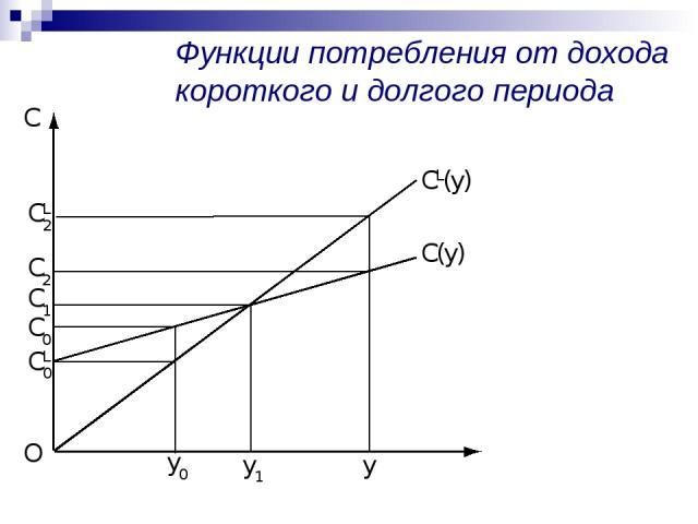 Функции потребления от дохода короткого и долгого периода