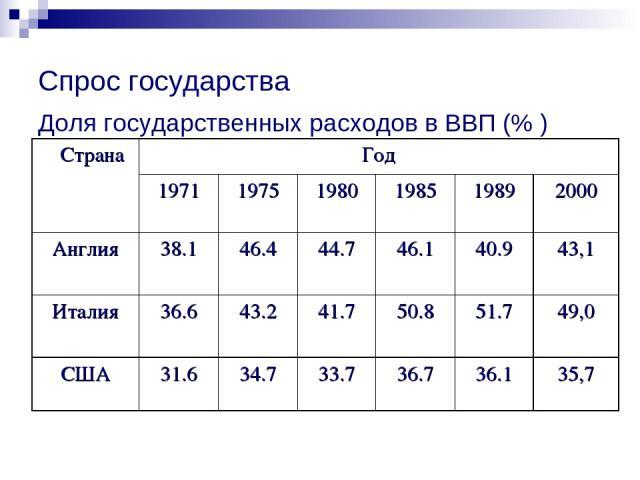 Спрос государства Доля государственных расходов в ВВП (% )