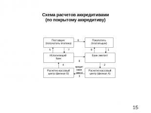 Схема расчетов аккредитивами (по покрытому аккредитиву)