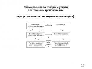 Схема расчета за товары и услуги платежными требованиями (при условии полного ак