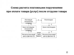 Схема расчета платежными поручениями при оплате товара (услуг) после отгрузки то