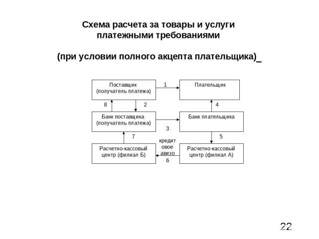 Схема расчета за товары и услуги платежными требованиями (при условии полного акцепта плательщика)
