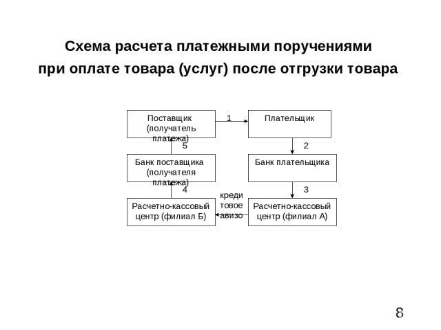 Схема расчета платежными поручениями при оплате товара (услуг) после отгрузки товара