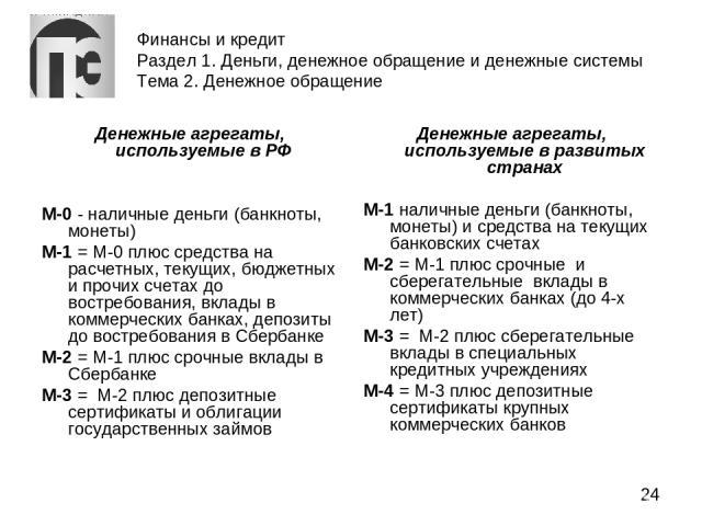 Финансы и кредит Раздел 1. Деньги, денежное обращение и денежные системы Тема 2. Денежное обращение Денежные агрегаты, используемые в РФ М-0 - наличные деньги (банкноты, монеты) М-1 = М-0 плюс средства на расчетных, текущих, бюджетных и прочих счета…